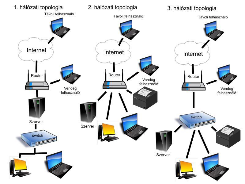 Ajánlott hállozati topológia könyvelőirodáknak